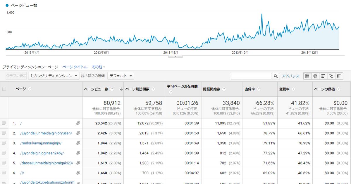 日本酒ブログ記事アクセスランキング2013