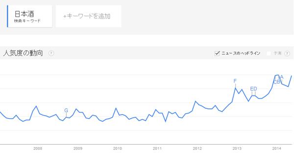 日本酒ブーム