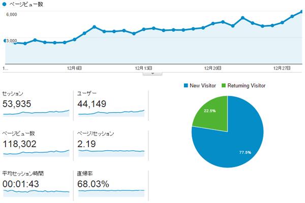 日本酒ブログ記事アクセスランキング2014